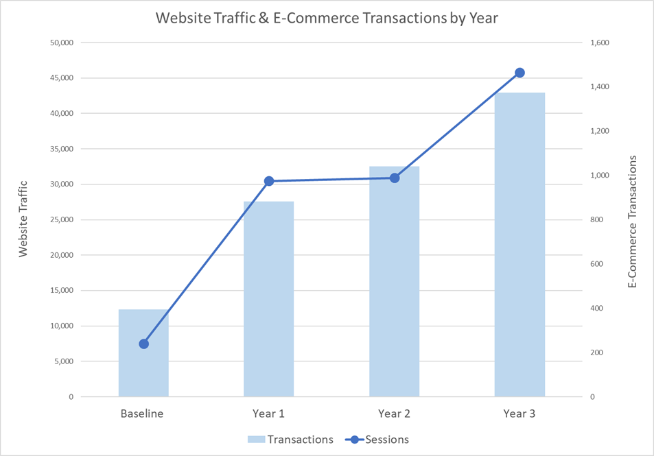 Distributor Sees a 511% Increase in eCommerce Traffic